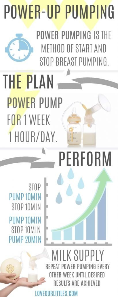 Power-Up breast pumping infographic to demonstrate power pumping for how to produce more milk.