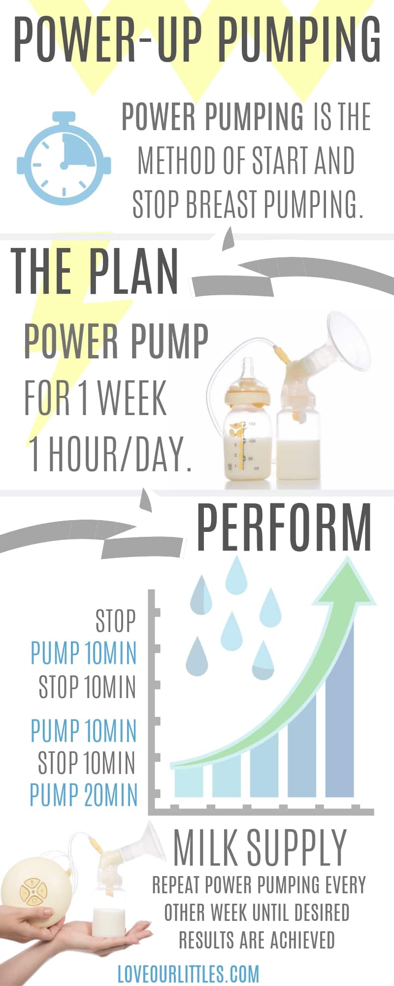 Power-Up breast pumping infographic to demonstrate power pumping and how to fix uneven milk supply in one breast.