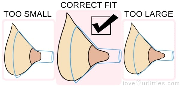 Correct flange fit diagram for exclusive breast pumping
