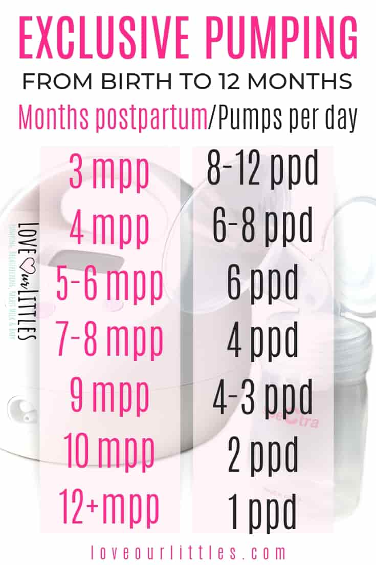 Exclusive pumping schedule from birth to 12 months