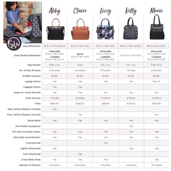 Sarah Wells breast pump comparison chart