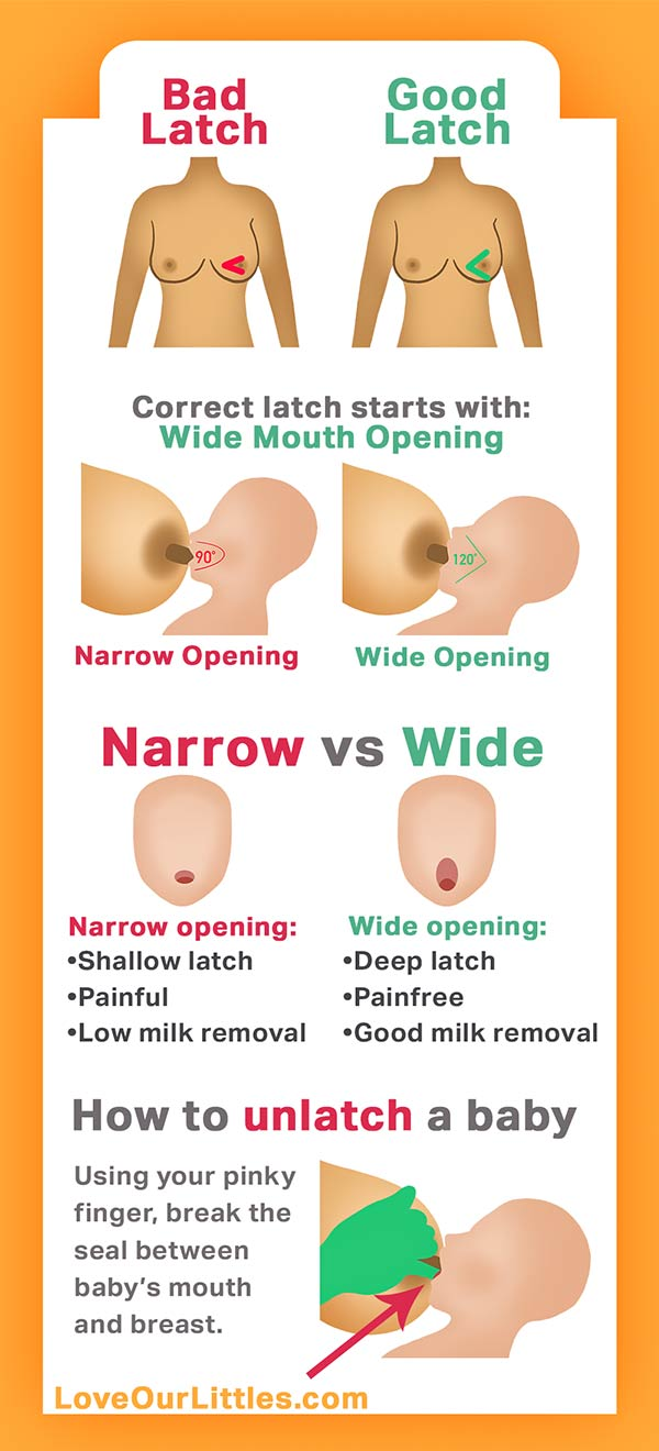 Newborn breastfeeding latch pictures in an infographic with descriptions on how to perform a good latch vs a bad latch.