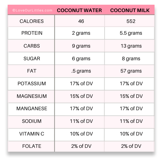 A comparison chart between coconut water vs. coconut milk for nutritional purposes.